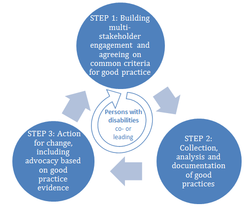 This diagram shows a 3-steps circular process. Step1: Building multi-stakeholder engagement and agreeing on common criteria for good practice; Step 2: Collection, analysis and documentation of good practices; Step 3: Action for change, including advocacy based on good practice evidence. Then back to step 1. Persons with disabilities are at the center of the process, co- or leading.